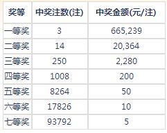 七乐彩153期开奖:头奖3注66万 二奖20364元