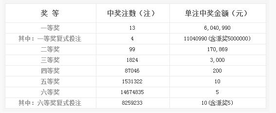双色球134期开奖:头奖13注604万 奖池6.35亿