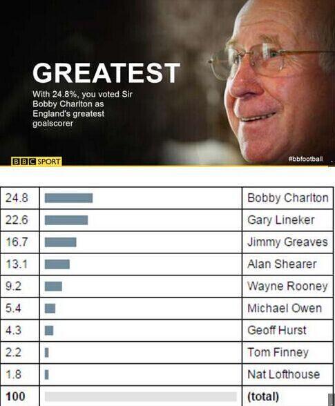 实事球是:进球最多 鲁尼是三狮最伟大射手?