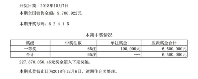 排列五第18273期开奖公告:开奖号码62415