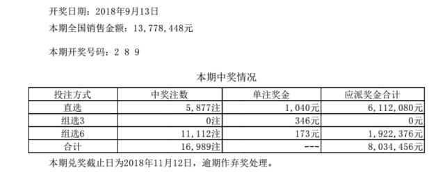 体彩排列三第18249期开奖公告:开奖号码289