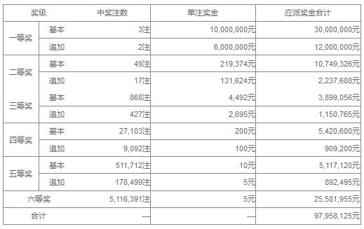 大乐透108期开奖:头奖3注1000万 奖池42.6亿