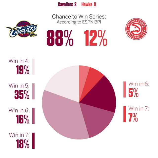 ESPN:骑士横扫概率不足两成 老鹰望扳回一场