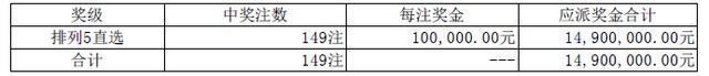 排列五第16097期开奖公告:开奖号码11165