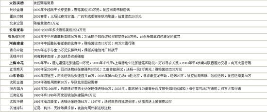 腾讯特评:处罚涉案队只是故事 内容俗不可耐