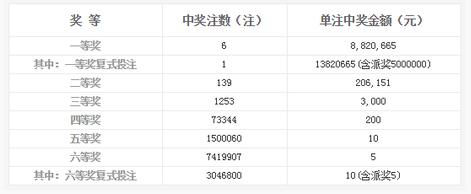 双色球132期开奖:头奖6注882万 奖池6.33亿