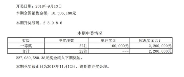 排列五第18249期开奖公告:开奖号码28986