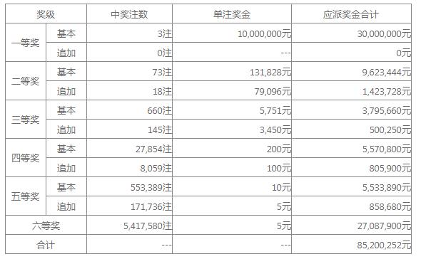 大乐透024期开奖:头奖3注1000万 奖池34.7亿