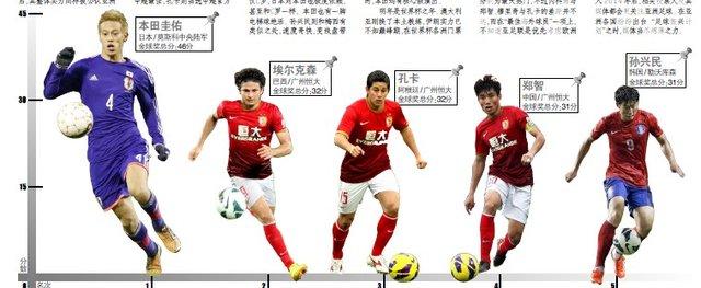 论英雄,莫问出处 11月26日是亚足联年度颁奖典礼,男足个人奖项有亚洲图片