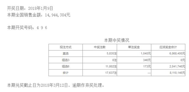 体彩排列三第18009期开奖公告:开奖号码496