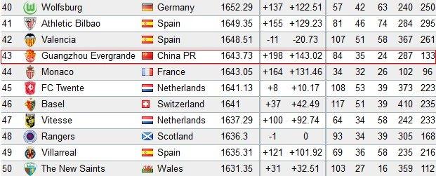 世界俱乐部排名恒大第43 高出世俱杯对手49位