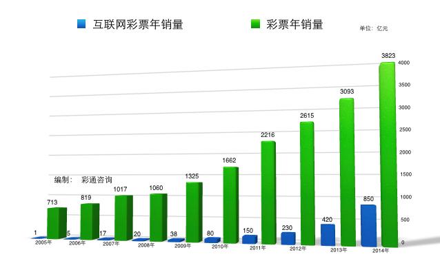 2014年互联网彩票销850亿元 移动端占385亿元