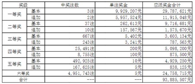 大乐透017期开奖:头奖3注992万 奖池47.71亿