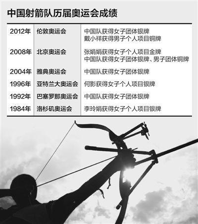 中国射箭队:奥运v奥运开店变数目标夺一金_体充满请舞狮子几只好图片