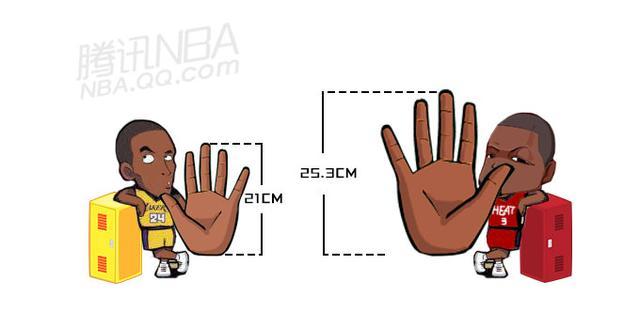腾讯NBA指数:飞人身体多恐怖? 7大数据吓死你