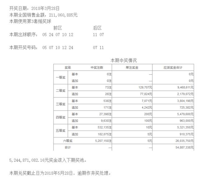 大乐透035期开奖:头奖空二奖12万 奖池54.2亿
