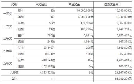 大乐透130期开奖:头奖1注1600万 奖池42.6亿