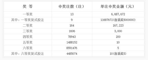 双色球143期开奖:头奖13注668万 奖池7.07亿