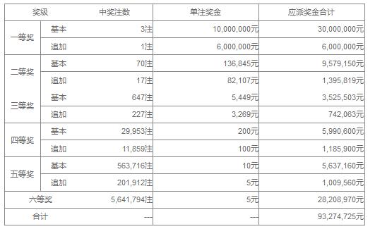 大乐透071期开奖:头奖3注1000万 奖池36.7亿