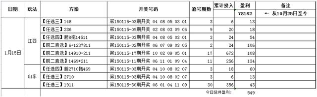 风清扬玩赚11选5追号方案 1月16日精选推荐