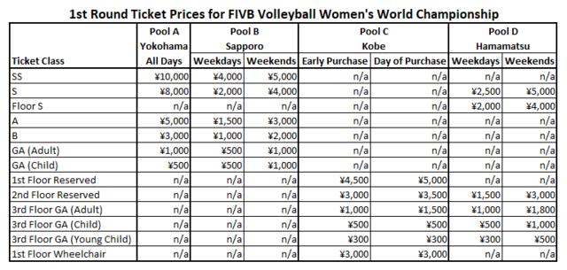 女排世锦赛球票开售 中国队票价最贵600元最便宜仅30