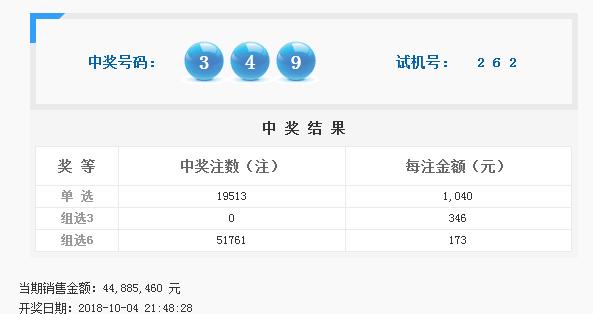 福彩3D第2018270期开奖公告:开奖号码349