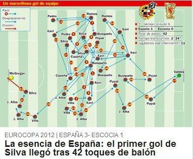 西班牙42脚传球破门惊世界 天啊!他也是梅西
