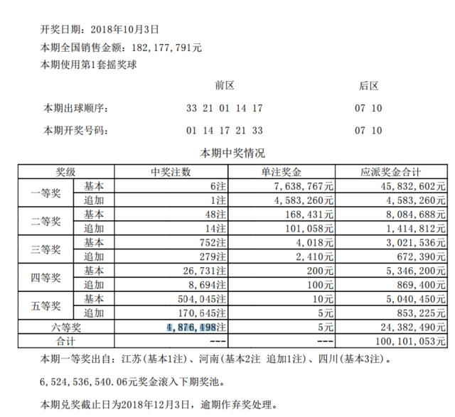 大乐透116期开奖:头奖6注763万 奖池65.24亿