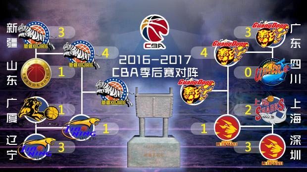 总决赛赛程:疆粤会师 3月31日新疆主场开打