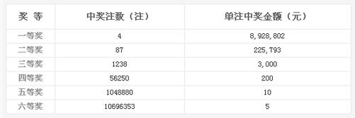 双色球020期开奖:头奖4注892万 奖池10.16亿