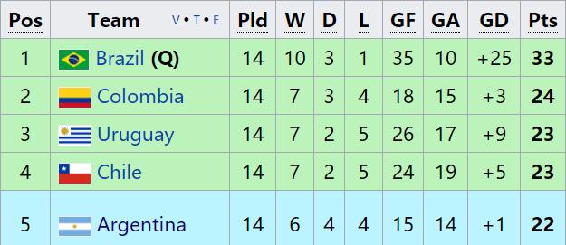 世界杯首支晋级球队产生!巴西昂首挺进俄罗斯