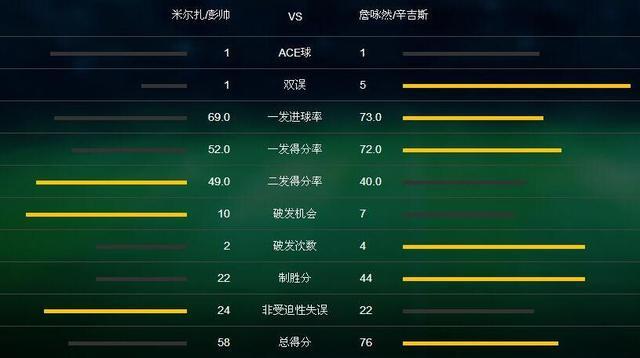 美网-彭帅组合0-2辛吉斯组合 无缘进女双决赛