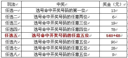 多乐彩11选5任选五玩法:杀一个号码即可盈利