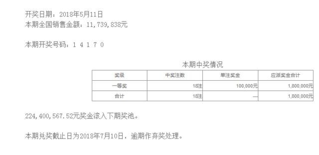 排列五第18124期开奖公告:开奖号码14170