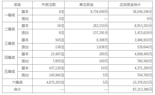 大乐透026期开奖:头奖4注973万 奖池34.83亿