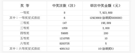 双色球135期开奖:头奖8注792万 奖池6.59亿