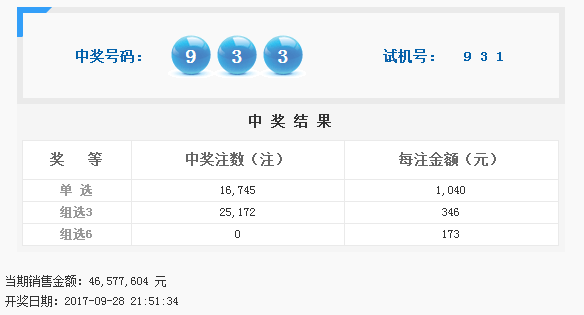 福彩3D第2017264期开奖公告:开奖号码933