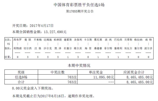任九第17055期开奖:头奖763注 奖金11095元
