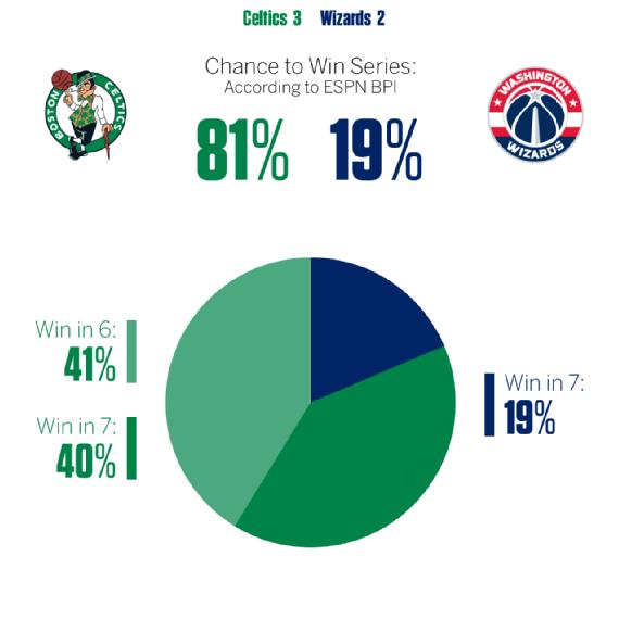 ESPN:绿军赢G6概率41% 勇士横扫马刺概率15%