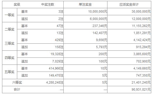 大乐透128期开奖:头奖3注1000万 奖池42.3亿