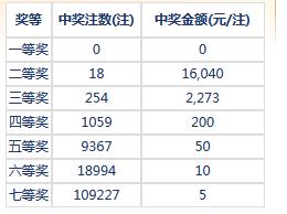 七乐彩063期开奖:头奖空二奖1万6 奖池342万