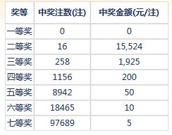 七乐彩040期开奖:头奖空二奖1万5 奖池345万