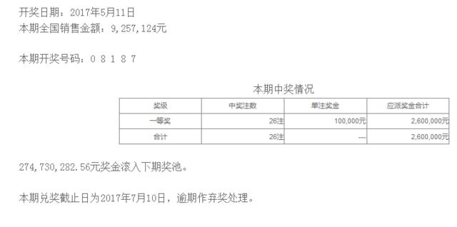 排列五第17124期开奖公告:开奖号码08187