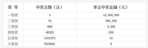 双色球087期开奖:头奖3注1000万 奖池8.21亿