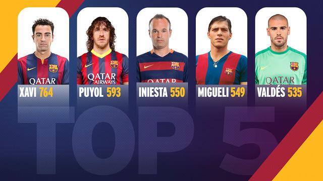 Iniesta played 550 times for the first team