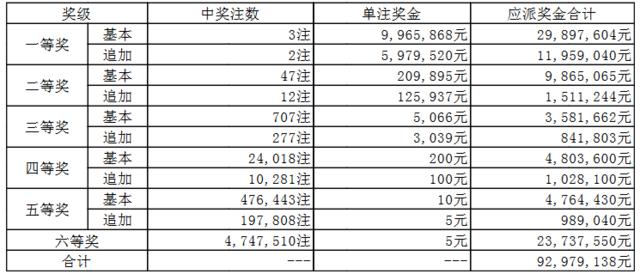 大乐透088期开奖:头奖3注996万 奖池61.75亿