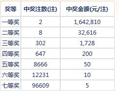 七乐彩021期开奖:头奖2注164万 二奖32616元