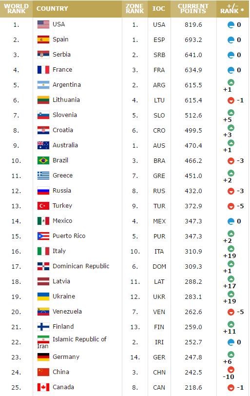 FIBA最新排名:美国据首 中国下降10名位列24