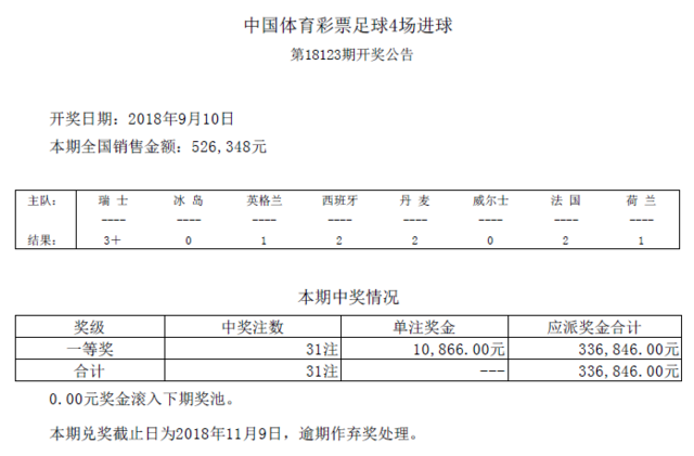 进球彩第18123期开奖:头奖31注 奖金10866元