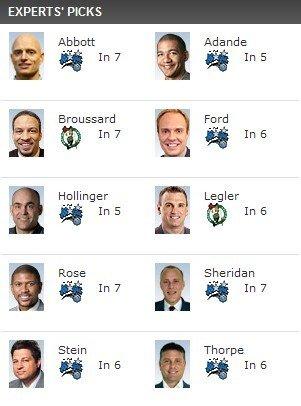 ESPN专家团看衰绿军 80%认定魔术晋级总决赛